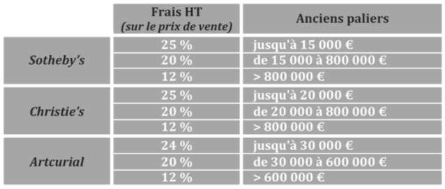 Anciens frais acheteurs - Comparatif