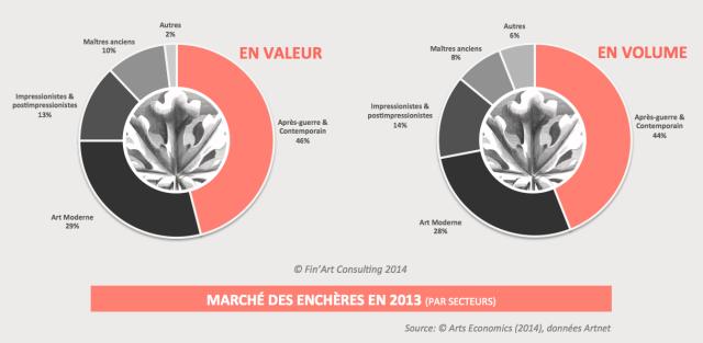 MARCHE DES ENCHERES 2013