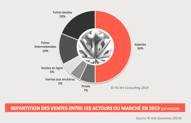 REPARTITION DES VENTES 2013